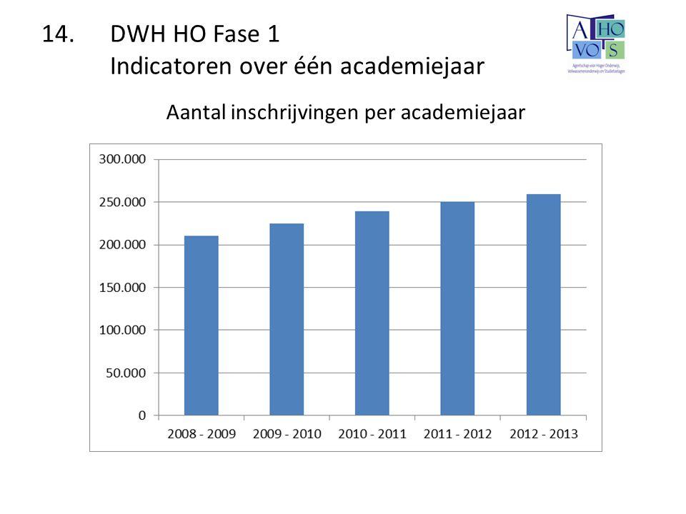14.DWH HO Fase 1 Indicatoren over één academiejaar Aantal inschrijvingen per academiejaar