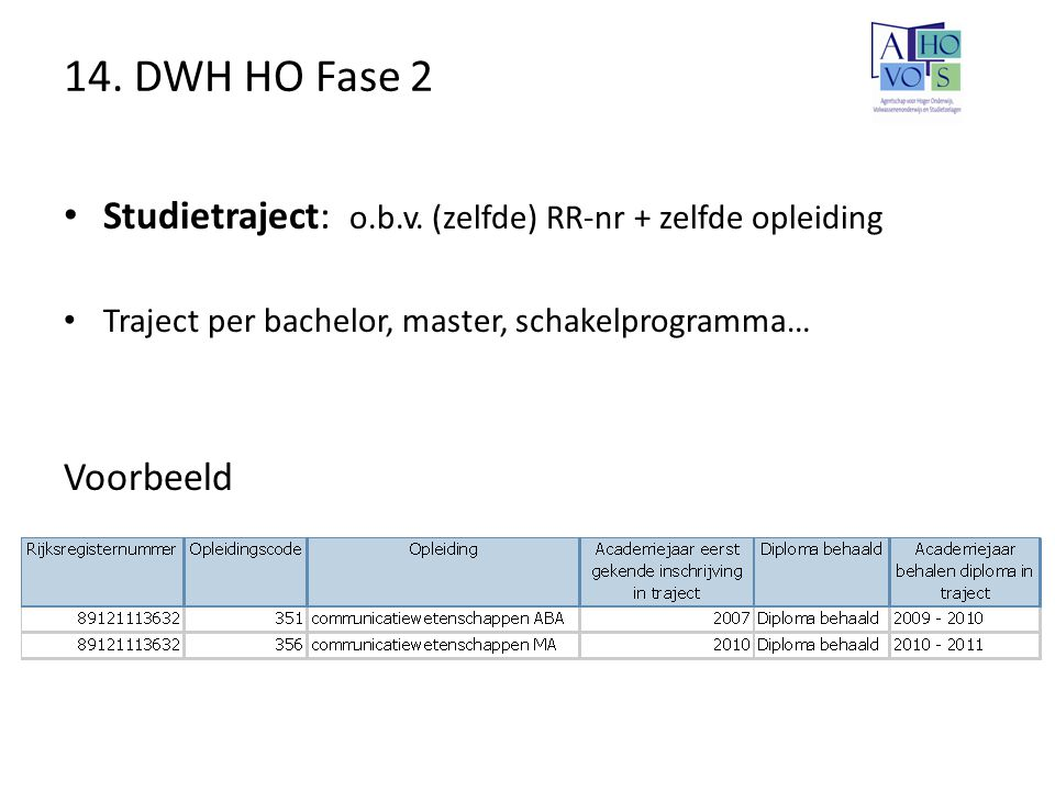 14. DWH HO Fase 2 Studietraject: o.b.v. (zelfde) RR-nr + zelfde opleiding Traject per bachelor, master, schakelprogramma… Voorbeeld