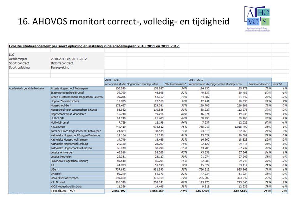 16. AHOVOS monitort correct-, volledig- en tijdigheid