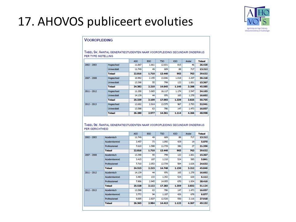 17. AHOVOS publiceert evoluties