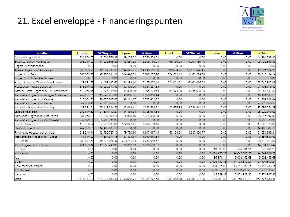 21. Excel enveloppe - Financieringspunten InstellingFpi-profVOWi-profFpi-acVOWi-acFpi-hkoVOWi-hkoFpi-unVOWi-unVOW-i Arteveldehogeschool771.860,6242.60