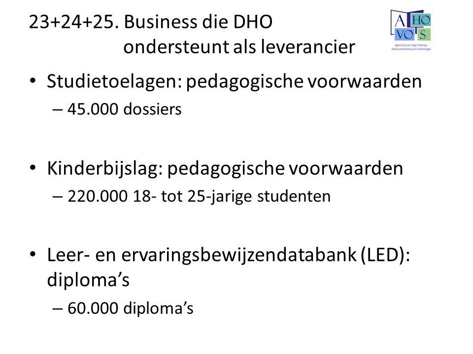 23+24+25. Business die DHO ondersteunt als leverancier Studietoelagen: pedagogische voorwaarden – 45.000 dossiers Kinderbijslag: pedagogische voorwaar