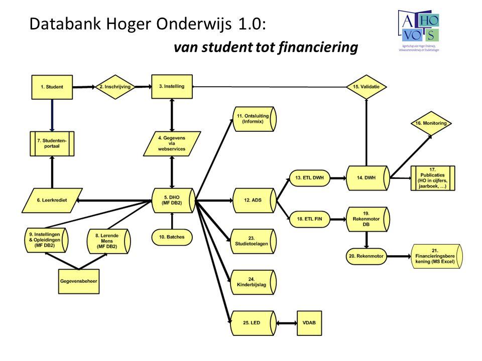 Uitdaging 1: Beleid – Integratiedecreet Integratie Taalregeling – NAS-decreet: instellingsreview – Internationale mobiliteit – Evaluatie implementatielasten flexibiliseringsdecreet – Studieduurverlenging – HBO5 – Aanmoedigingsfonds – …