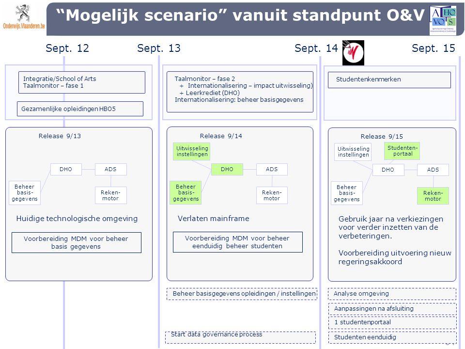 """51 """"Mogelijk scenario"""" vanuit standpunt O&V Sept. 13Sept. 14Sept. 15 Sept. 12 Release 9/13 Beheer basis- gegevens DHOADS Reken- motor Voorbereiding MD"""