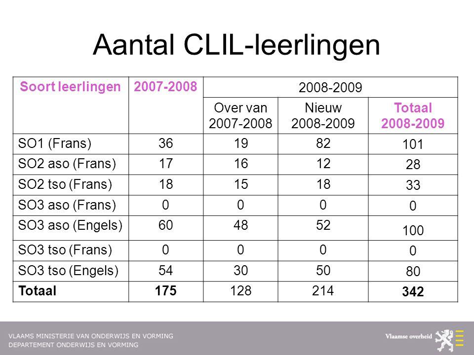 Aantal CLIL-leerlingen Soort leerlingen2007-2008 2008-2009 Over van 2007-2008 Nieuw 2008-2009 Totaal 2008-2009 SO1 (Frans)361982 101 SO2 aso (Frans)17