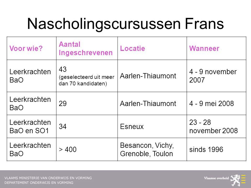 Nascholingscursussen Frans Voor wie? Aantal Ingeschrevenen LocatieWanneer Leerkrachten BaO 43 (geselecteerd uit meer dan 70 kandidaten) Aarlen-Thiaumo