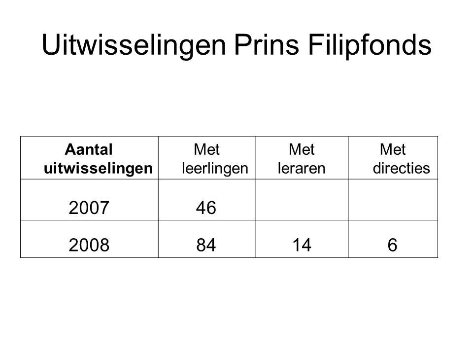 Uitwisselingen Prins Filipfonds Aantal uitwisselingen Met leerlingen Met leraren Met directies 200746 200884146