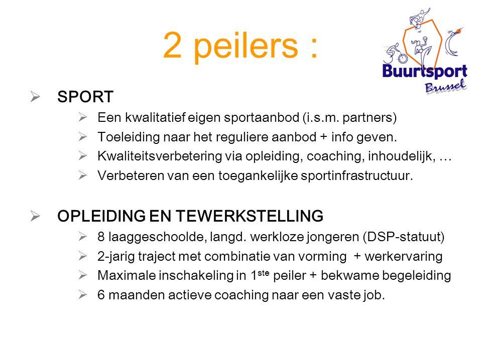 2 peilers :  SPORT  Een kwalitatief eigen sportaanbod (i.s.m. partners)  Toeleiding naar het reguliere aanbod + info geven.  Kwaliteitsverbetering