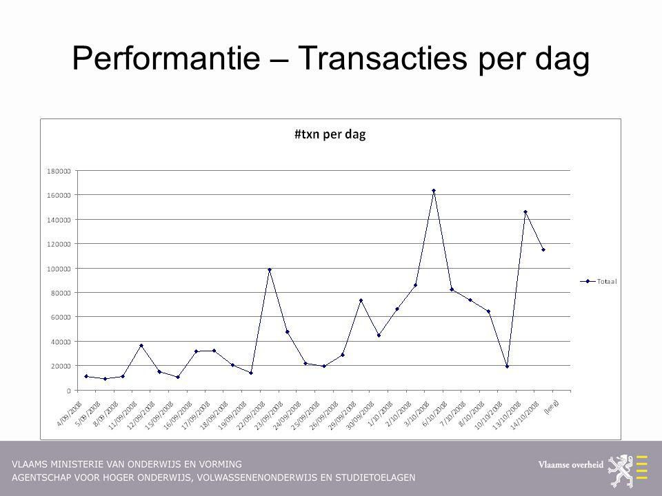 Performantie – Transacties per dag