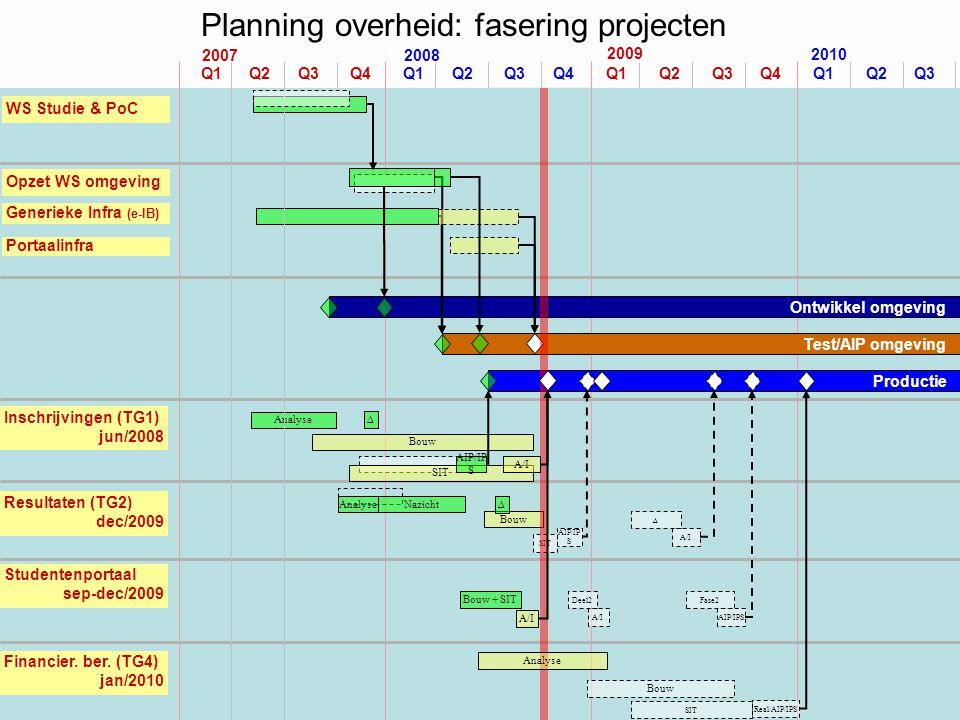 Planning overheid: fasering projecten Analyse Opzet WS omgeving Q1 Q2 Q3 Q4 Q1 Q2 Q3 Q4 2007 Q1 Q2 Q3 Q4 Q1 Q2 Q3 2010 2008 2009 Portaalinfra WS Studi