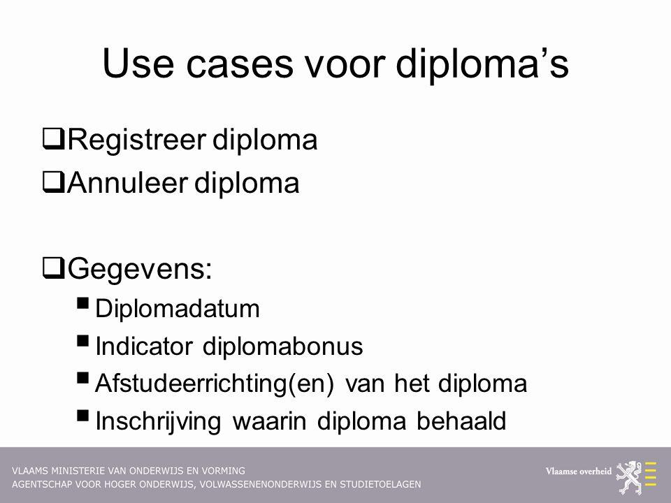 Use cases voor diploma's  Registreer diploma  Annuleer diploma  Gegevens:  Diplomadatum  Indicator diplomabonus  Afstudeerrichting(en) van het d