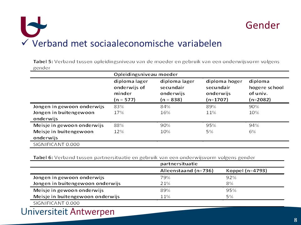 8 Gender Verband met sociaaleconomische variabelen