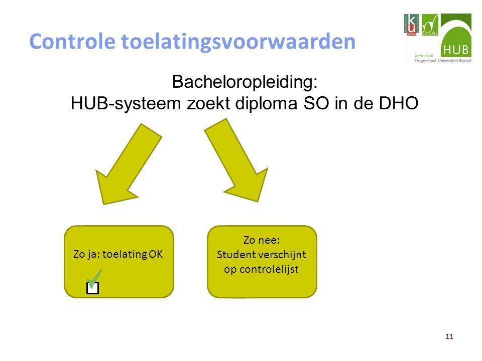 11 Controle toelatingsvoorwaarden Zo ja: toelating OK Zo nee: Student verschijnt op controlelijst Bacheloropleiding: HUB-systeem zoekt diploma SO in de DHO