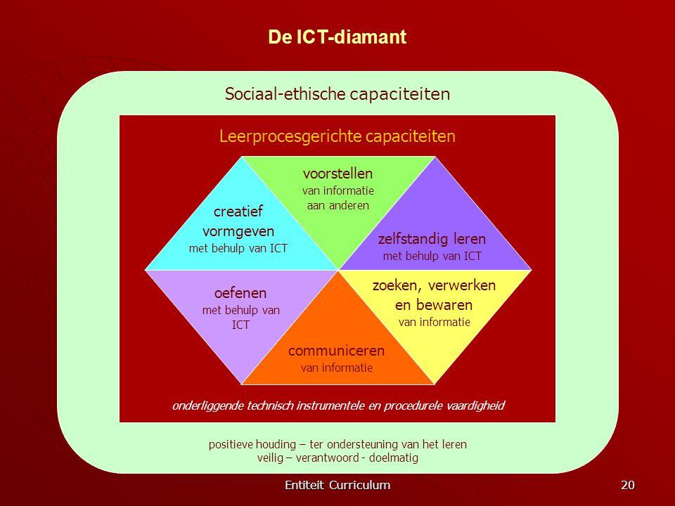 Entiteit Curriculum 20 Sociaal-ethische capaciteiten positieve houding – ter ondersteuning van het leren veilig – verantwoord - doelmatig Leerprocesge