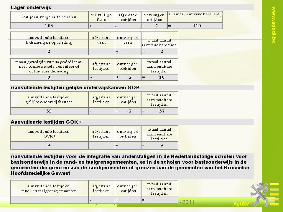 www.agodi.be AgODi opleiding schoolsecretariaten 2010 - 2011 20