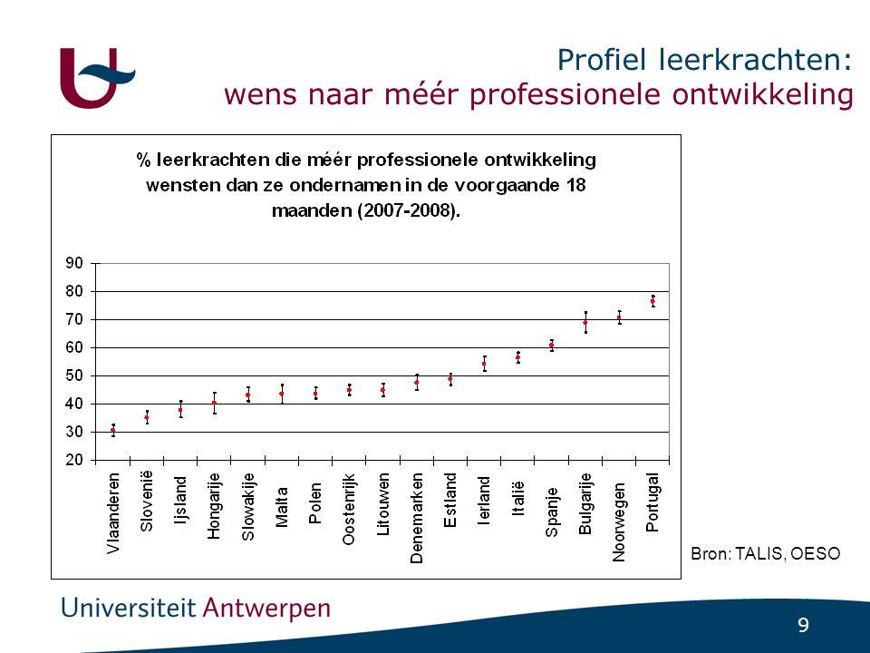 9 Profiel leerkrachten: wens naar méér professionele ontwikkeling Bron: TALIS, OESO