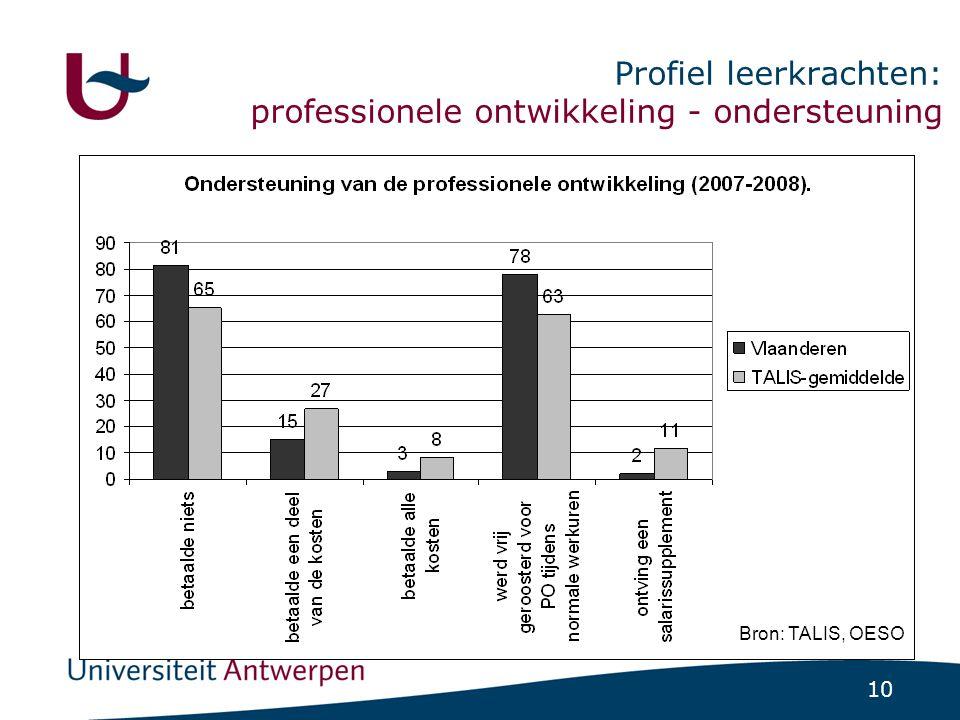 10 Profiel leerkrachten: professionele ontwikkeling - ondersteuning Bron: TALIS, OESO
