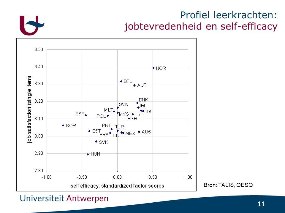 11 Profiel leerkrachten: jobtevredenheid en self-efficacy Bron: TALIS, OESO