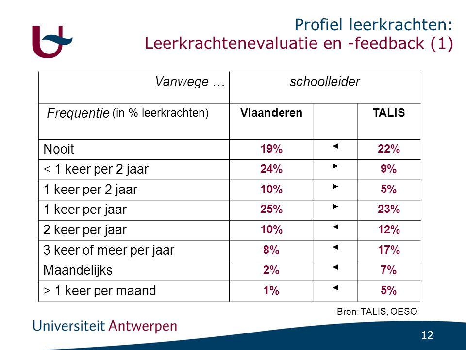 12 Profiel leerkrachten: Leerkrachtenevaluatie en -feedback (1) Bron: TALIS, OESO Vanwege …schoolleider Frequentie (in % leerkrachten) Vlaanderen TALIS Nooit 19% ◄ 22% < 1 keer per 2 jaar 24% ► 9% 1 keer per 2 jaar 10% ► 5% 1 keer per jaar 25% ► 23% 2 keer per jaar 10% ◄ 12% 3 keer of meer per jaar 8% ◄ 17% Maandelijks 2% ◄ 7% > 1 keer per maand 1% ◄ 5%