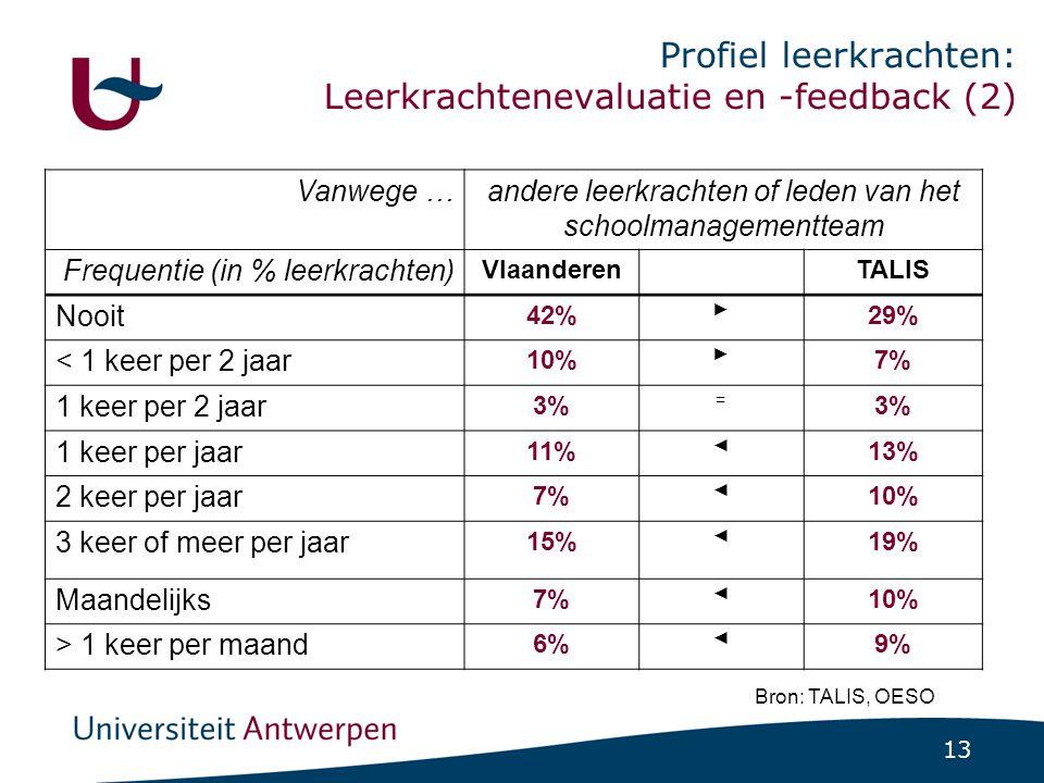 13 Profiel leerkrachten: Leerkrachtenevaluatie en -feedback (2) Bron: TALIS, OESO Vanwege …andere leerkrachten of leden van het schoolmanagementteam Frequentie (in % leerkrachten) Vlaanderen TALIS Nooit 42% ► 29% < 1 keer per 2 jaar 10% ► 7% 1 keer per 2 jaar 3% = 1 keer per jaar 11% ◄ 13% 2 keer per jaar 7% ◄ 10% 3 keer of meer per jaar 15% ◄ 19% Maandelijks 7% ◄ 10% > 1 keer per maand 6% ◄ 9%