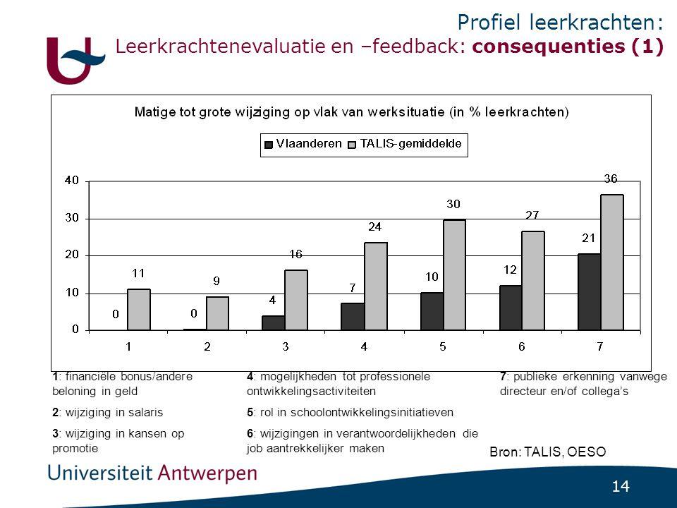 14 Profiel leerkrachten: Leerkrachtenevaluatie en –feedback: consequenties (1) Bron: TALIS, OESO 1: financiële bonus/andere beloning in geld 4: mogeli