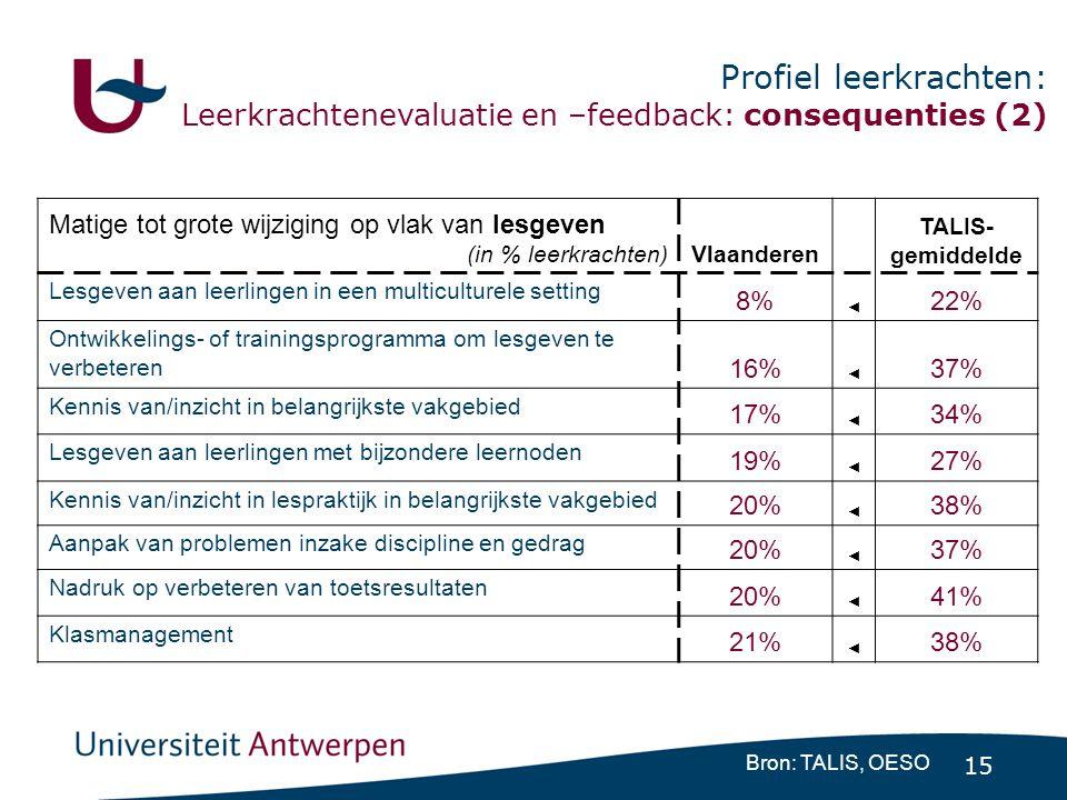 15 Profiel leerkrachten: Leerkrachtenevaluatie en –feedback: consequenties (2) Bron: TALIS, OESO Matige tot grote wijziging op vlak van lesgeven (in % leerkrachten)Vlaanderen TALIS- gemiddelde Lesgeven aan leerlingen in een multiculturele setting 8% ◄ 22% Ontwikkelings- of trainingsprogramma om lesgeven te verbeteren 16% ◄ 37% Kennis van/inzicht in belangrijkste vakgebied 17% ◄ 34% Lesgeven aan leerlingen met bijzondere leernoden 19% ◄ 27% Kennis van/inzicht in lespraktijk in belangrijkste vakgebied 20% ◄ 38% Aanpak van problemen inzake discipline en gedrag 20% ◄ 37% Nadruk op verbeteren van toetsresultaten 20% ◄ 41% Klasmanagement 21% ◄ 38%