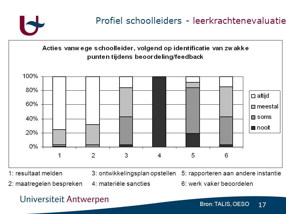 17 Profiel schoolleiders - leerkrachtenevaluatie Bron: TALIS, OESO 1: resultaat melden3: ontwikkelingsplan opstellen5: rapporteren aan andere instanti