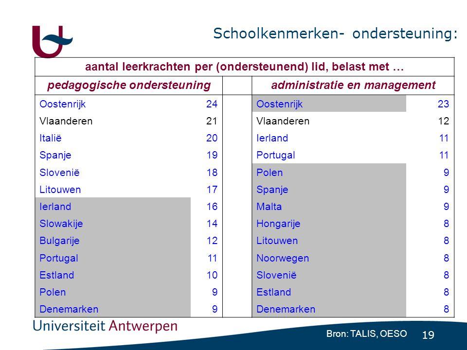 19 Schoolkenmerken- ondersteuning: Bron: TALIS, OESO aantal leerkrachten per (ondersteunend) lid, belast met … pedagogische ondersteuning administrati