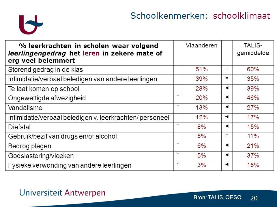 20 Schoolkenmerken: schoolklimaat Bron: TALIS, OESO % leerkrachten in scholen waar volgend leerlingengedrag het leren in zekere mate of erg veel belem