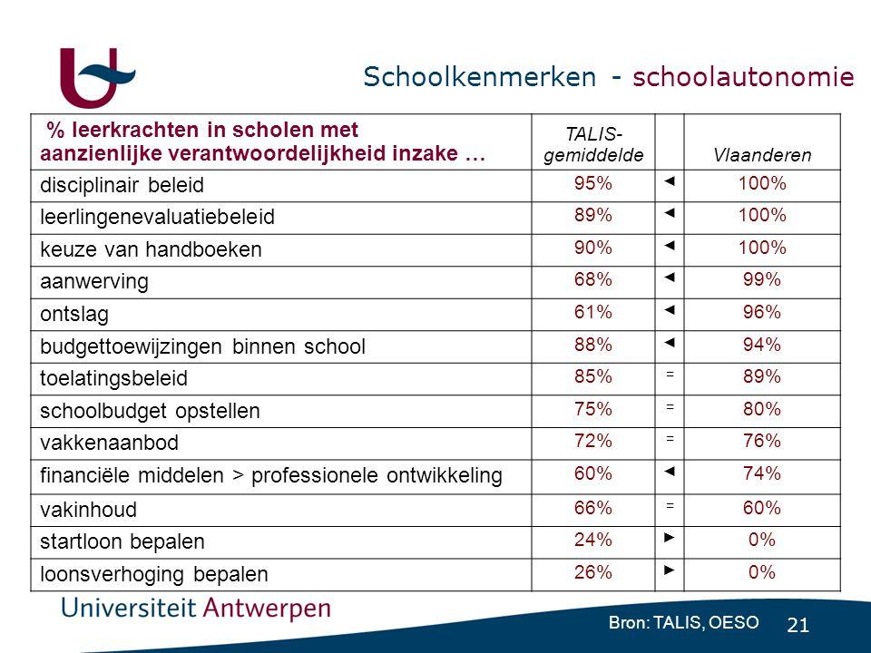 21 Schoolkenmerken - schoolautonomie Bron: TALIS, OESO % leerkrachten in scholen met aanzienlijke verantwoordelijkheid inzake … TALIS- gemiddelde Vlaanderen disciplinair beleid 95% ◄ 100% leerlingenevaluatiebeleid 89% ◄ 100% keuze van handboeken 90% ◄ 100% aanwerving 68% ◄ 99% ontslag 61% ◄ 96% budgettoewijzingen binnen school 88% ◄ 94% toelatingsbeleid 85% = 89% schoolbudget opstellen 75% = 80% vakkenaanbod 72% = 76% financiële middelen > professionele ontwikkeling 60% ◄ 74% vakinhoud 66% = 60% startloon bepalen 24% ► 0% loonsverhoging bepalen 26% ► 0%