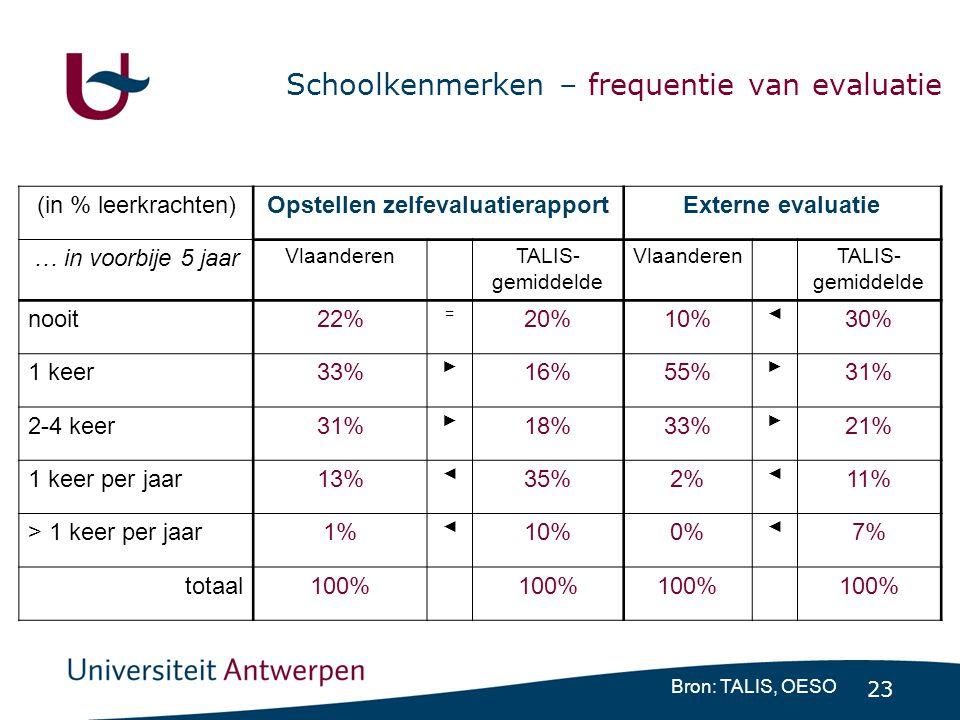 23 Schoolkenmerken – frequentie van evaluatie Bron: TALIS, OESO (in % leerkrachten)Opstellen zelfevaluatierapportExterne evaluatie … in voorbije 5 jaar Vlaanderen TALIS- gemiddelde Vlaanderen TALIS- gemiddelde nooit22% = 20%10% ◄ 30% 1 keer33% ► 16%55% ► 31% 2-4 keer31% ► 18%33% ► 21% 1 keer per jaar13% ◄ 35%2% ◄ 11% > 1 keer per jaar1% ◄ 10%0% ◄ 7% totaal100%