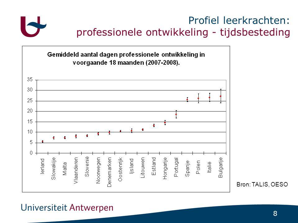 8 Profiel leerkrachten: professionele ontwikkeling - tijdsbesteding Bron: TALIS, OESO