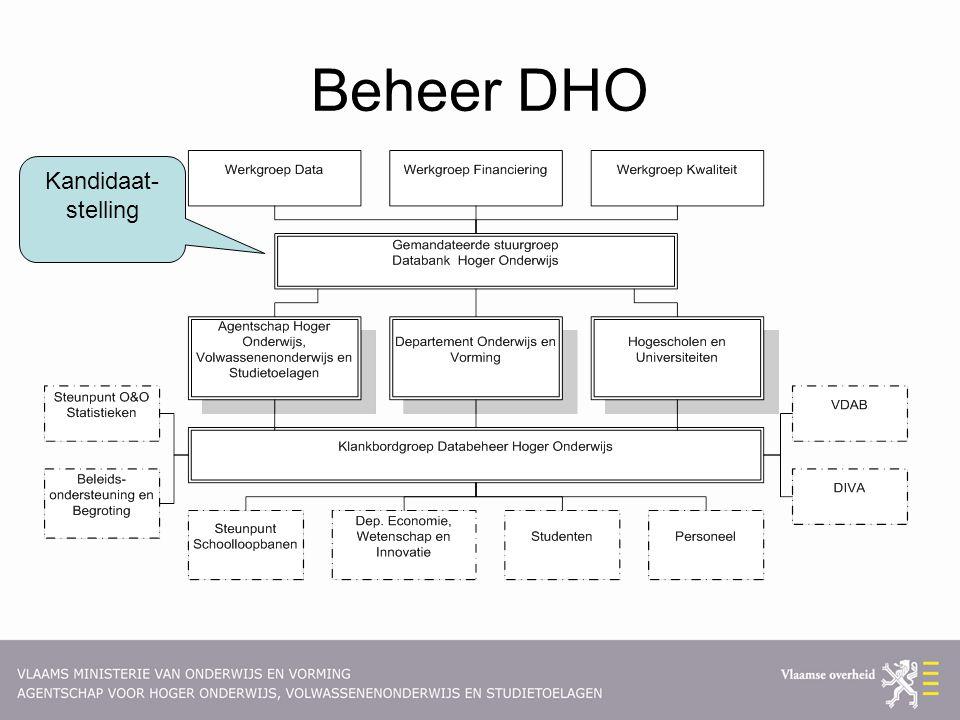 Beheer DHO Kandidaat- stelling