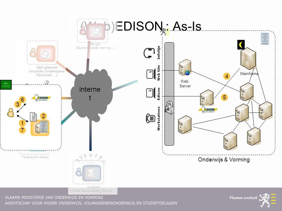 Edison Web Site Infolijn Werkstations Onderwijs & Vorming Mainframe Web Server (Web)EDISON : As-Is Burger (Student, ouder, leerling, …) O&V gebruiker (Inspectie, Onderwijzend Personeel, …) interne t O&V gebruiker (Inspectie, Onderwijzend Personeel, …) Anderen (VDAB, Kinderbijslag, De Lijn, …) interne t Instellingen (Directeur, medewerker, …) Federale Overheid 1 2 3 4 5 6 7