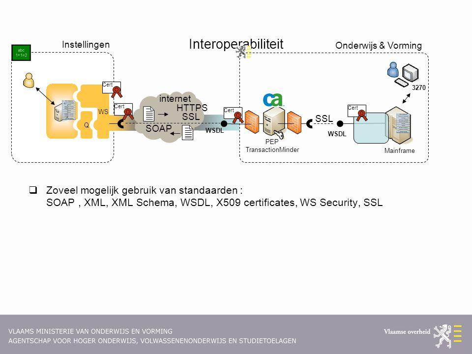 Interoperabiliteit  Zoveel mogelijk gebruik van standaarden : SOAP, XML, XML Schema, WSDL, X509 certificates, WS Security, SSL Mainframe Instellingen Q WS internet SSL Onderwijs & Vorming Cert PEP TransactionMinder SSL Cert HTTPS SOAP WSDL 3270