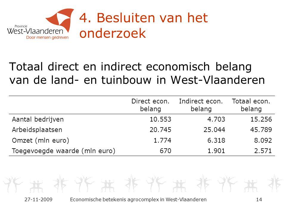 4. Besluiten van het onderzoek Totaal direct en indirect economisch belang van de land- en tuinbouw in West-Vlaanderen 27-11-2009Economische betekenis