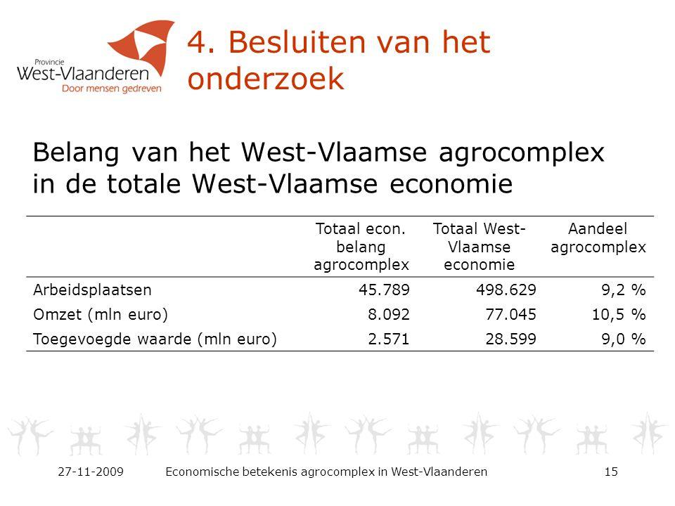 4. Besluiten van het onderzoek Belang van het West-Vlaamse agrocomplex in de totale West-Vlaamse economie 27-11-2009Economische betekenis agrocomplex