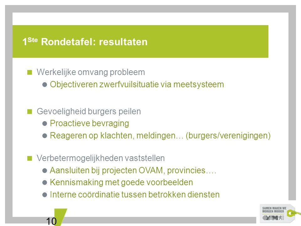 10 1 Ste Rondetafel: resultaten  Werkelijke omvang probleem  Objectiveren zwerfvuilsituatie via meetsysteem  Gevoeligheid burgers peilen  Proactie