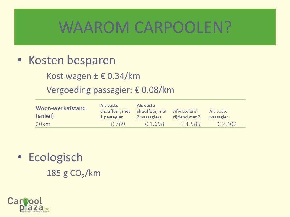 WAAROM CARPOOLEN? Kosten besparen Kost wagen ± € 0.34/km Vergoeding passagier: € 0.08/km Ecologisch 185 g CO 2 /km Woon-werkafstand (enkel) Als vaste