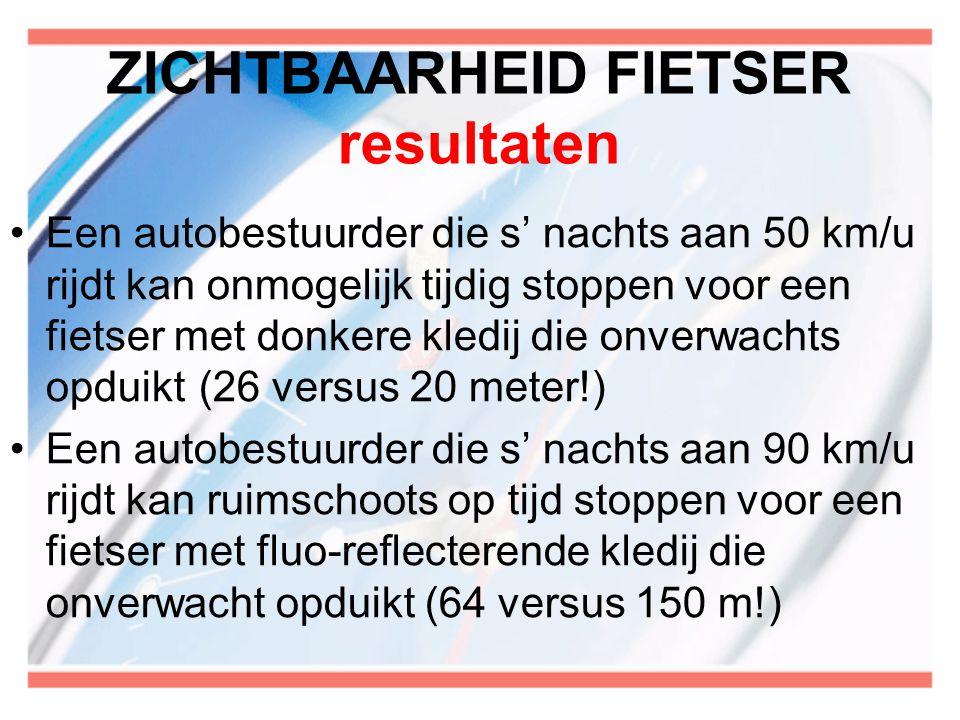 ZICHTBAARHEID FIETSER resultaten Een autobestuurder die s' nachts aan 50 km/u rijdt kan onmogelijk tijdig stoppen voor een fietser met donkere kledij die onverwachts opduikt (26 versus 20 meter!) Een autobestuurder die s' nachts aan 90 km/u rijdt kan ruimschoots op tijd stoppen voor een fietser met fluo-reflecterende kledij die onverwacht opduikt (64 versus 150 m!)