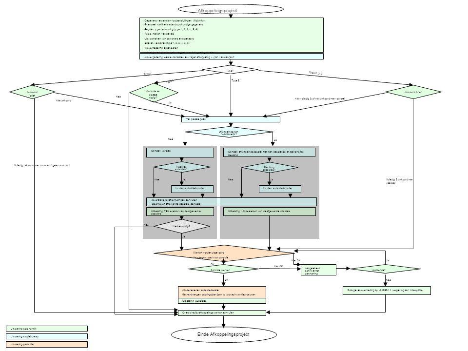 Afkoppelingsproject Infovergadering: eerste contacten en vragen afkoppeling + plan van aanpak? Type? Type 1 Type 2, 3, 4 Type 5 Antwoord brief Volledi