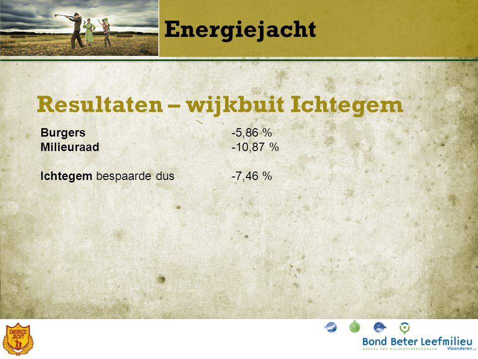 Resultaten – wijkbuit Ichtegem Energiejacht Burgers-5,86 % Milieuraad-10,87 % Ichtegem bespaarde dus-7,46 %