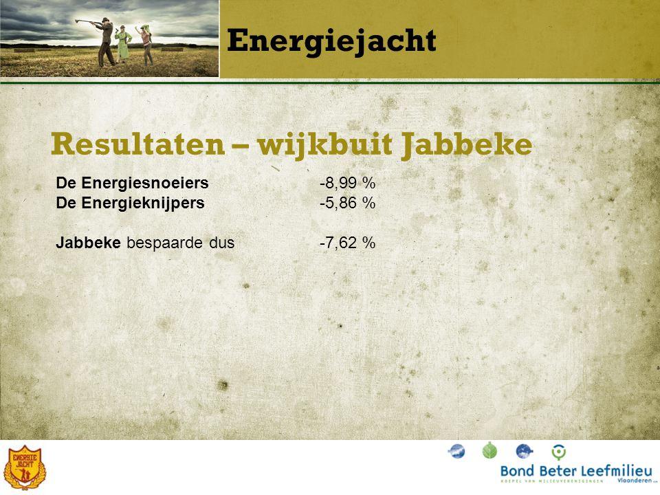 Resultaten – wijkbuit Jabbeke Energiejacht De Energiesnoeiers-8,99 % De Energieknijpers-5,86 % Jabbeke bespaarde dus-7,62 %