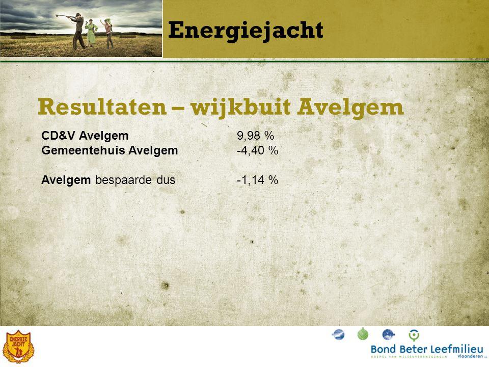 Resultaten – wijkbuit Avelgem Energiejacht CD&V Avelgem9,98 % Gemeentehuis Avelgem-4,40 % Avelgem bespaarde dus-1,14 %