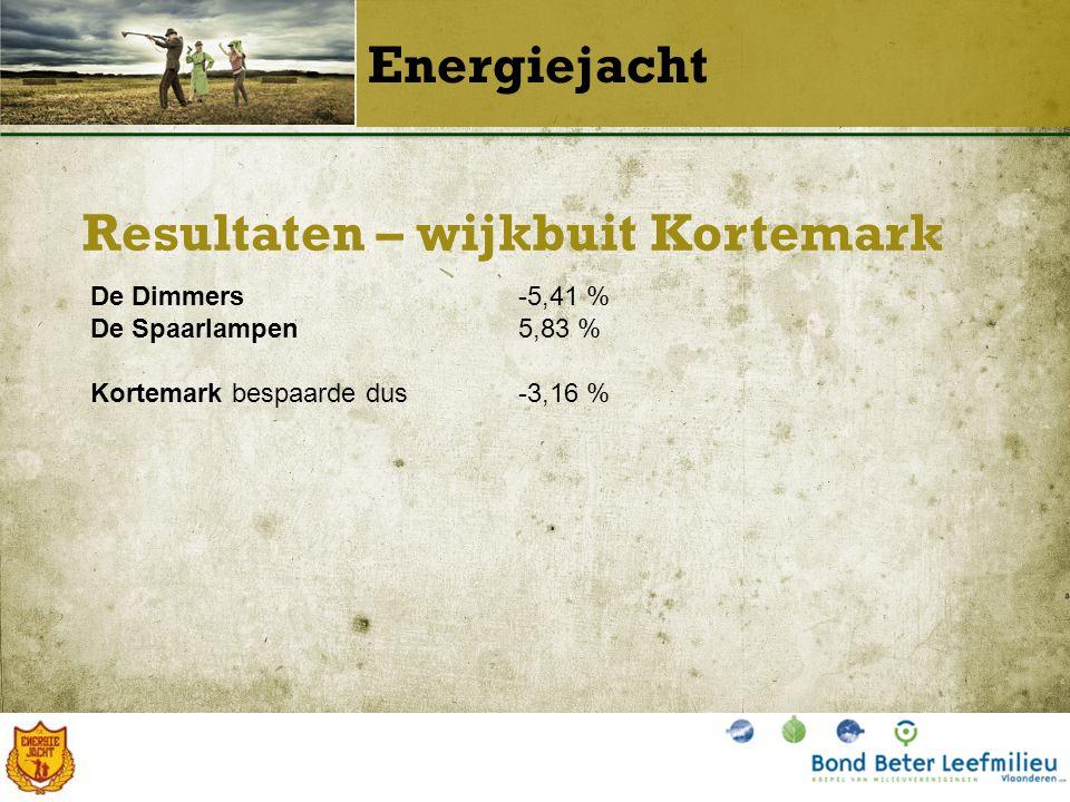 Resultaten – wijkbuit Kortemark Energiejacht De Dimmers-5,41 % De Spaarlampen5,83 % Kortemark bespaarde dus-3,16 %