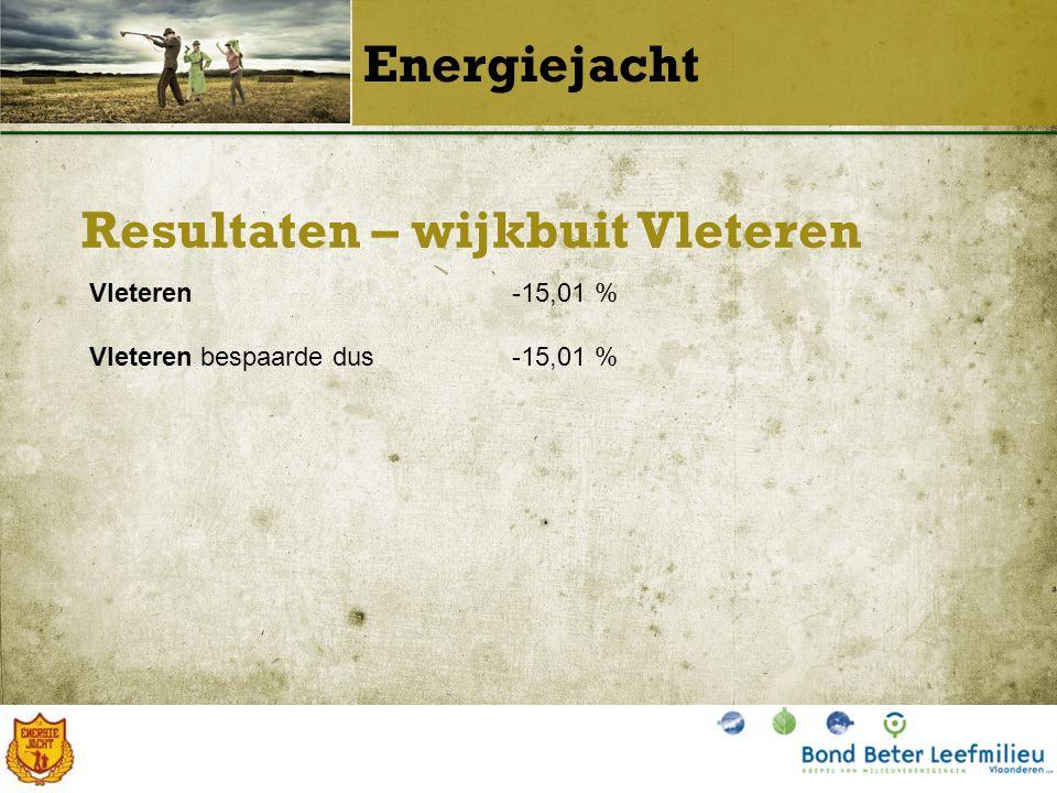Resultaten – wijkbuit Vleteren Energiejacht Vleteren-15,01 % Vleteren bespaarde dus-15,01 %