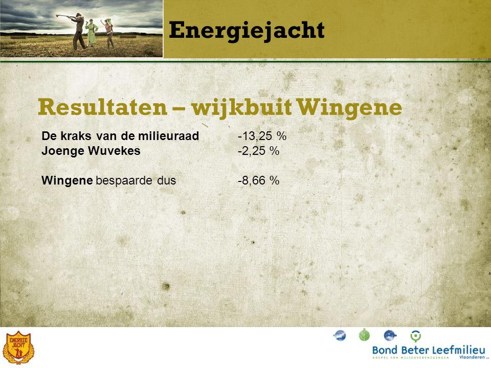 Resultaten – wijkbuit Wingene Energiejacht De kraks van de milieuraad-13,25 % Joenge Wuvekes-2,25 % Wingene bespaarde dus-8,66 %