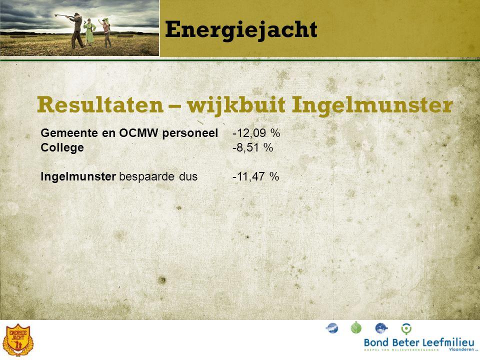 Resultaten – wijkbuit Ingelmunster Energiejacht Gemeente en OCMW personeel-12,09 % College -8,51 % Ingelmunster bespaarde dus-11,47 %