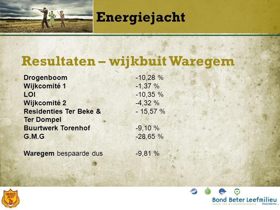 Resultaten – wijkbuit Waregem Energiejacht Drogenboom-10,28 % Wijkcomité 1-1,37 % LOI-10,35 % Wijkcomité 2-4,32 % Residenties Ter Beke & - 15,57 % Ter Dompel Buurtwerk Torenhof-9,10 % G.M.G-28,65 % Waregem bespaarde dus-9,81 %