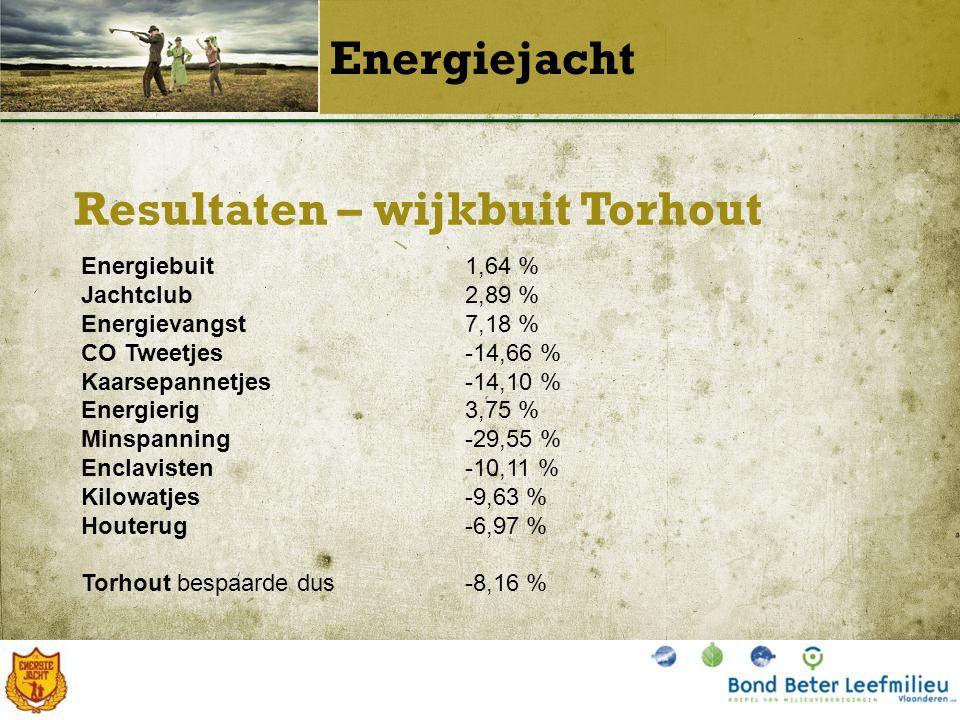 Resultaten – wijkbuit Torhout Energiejacht Energiebuit1,64 % Jachtclub2,89 % Energievangst7,18 % CO Tweetjes-14,66 % Kaarsepannetjes-14,10 % Energierig3,75 % Minspanning-29,55 % Enclavisten-10,11 % Kilowatjes-9,63 % Houterug-6,97 % Torhout bespaarde dus-8,16 %
